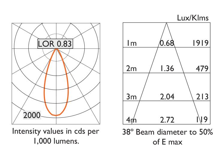 Ambiance L100 - Photometry 38º